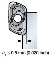 山特维克R790铣刀片